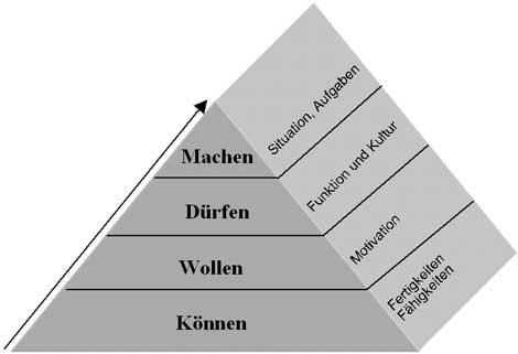 Transferpyramide